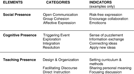 instructional design model for online learning idol