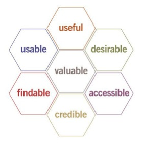 Figure 1. The User Experience Honeycomb