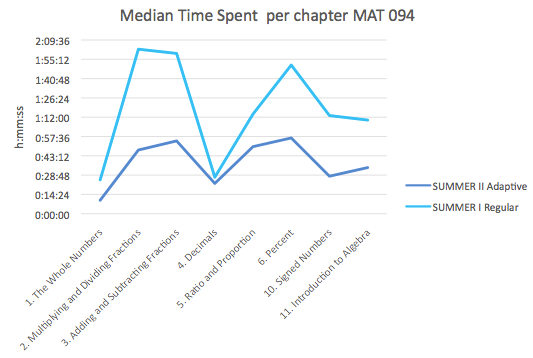 Median Time Spent per Chapter MAT 094