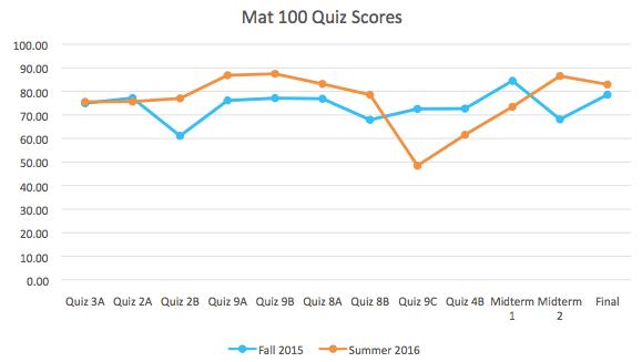 MAT 100 Quiz Scores graph
