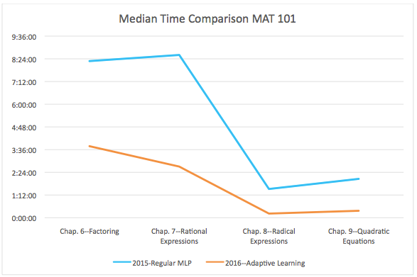 Median Time Comparison MAT 101 graph