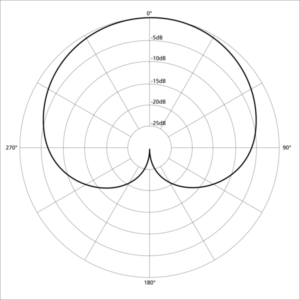 Image of Cardioid microphone pattern