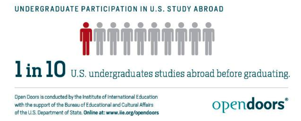infographic of U.S. Study Abroad Undergrad Participation