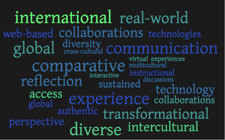 International Word Cloud