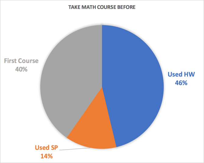Pie chart showing percentages of students who took math course before