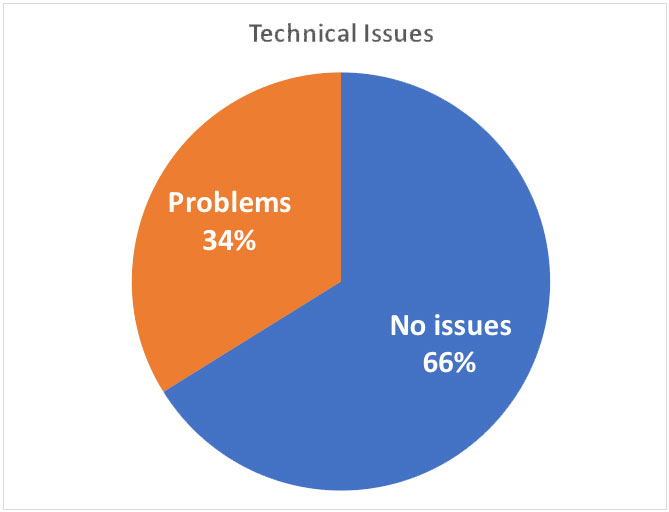Pie chart showing students with tech issues