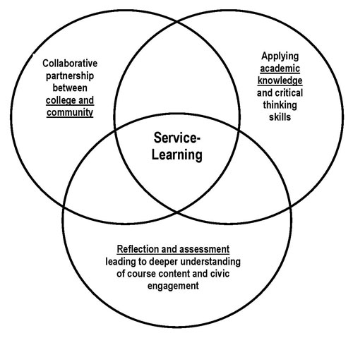 Service And Online Learning Iddblog Instructional Design Tips